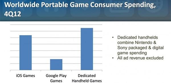 iOS e Android superano le console portatili nell'ambito del gaming in mobilità (IDC e App Annie)