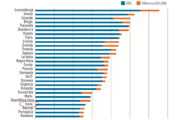 L'Italia è agli ultimi posti nelle professioni tecnico-scientifiche (fonte: Eurostat)