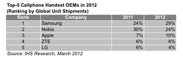 Previsioni sulla top 5 dei produttori smartphone entro fine 2013