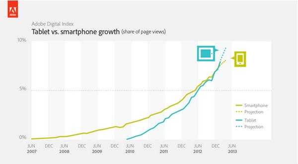 Tablet vs smartphone per la navigazione Web