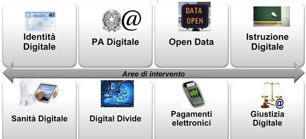 Le aree di intervento dell'agenda digitale rappresentato nel rapporto di Assinform. Aiuterebbero a compensare la decrescita del settore.