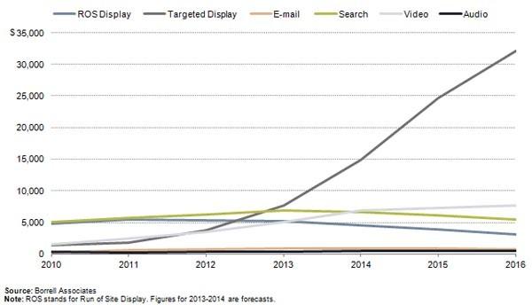 Il target advertising sta crescendo anche nell'informazione locale. La ragione è presto detta: gli inserzionisti puntano su Google.
