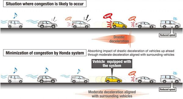 Uno schema illustra il funzionamento della tecnologia messa a punto da Honda, che punta a ridurre ingorghi e tamponamenti
