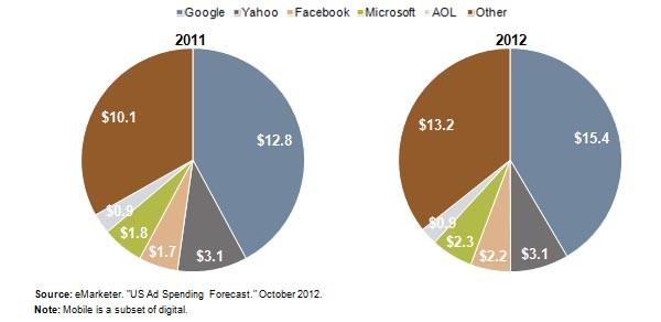Il mercato pubblicitario digitale è dominato da pochi grandi nomi.