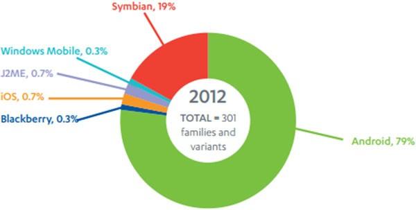 La diffusione dei malware tra i sistemi operativi mobile nel 2012 (F-Secure)
