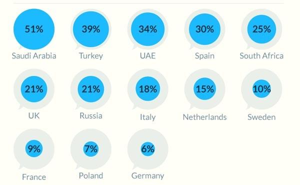 La classifica dei paesi con il più alto coefficiente di penetrazione di Twitter (da Globalindex)