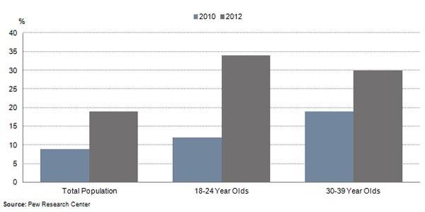 La percentuale crescente di utenti che traggono informazioni quotidianamente dai social.