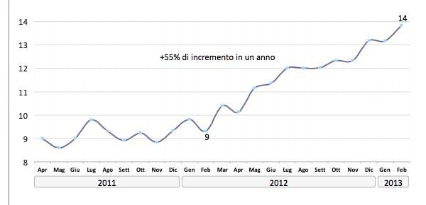 Il trend in crescita quasi esponenziale di acquirenti online attivi. (dati: Netcomm)