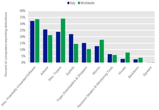 Principali tipologie di malware diffuse in Italia.