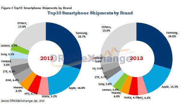 Top 10 degli smartphone distribuiti nel Q1 2013
