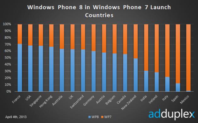 Windows Phone in Italia