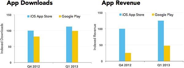 Il numero di download e gli introiti per gli sviluppatori su Google Play e App Store (App Annie)