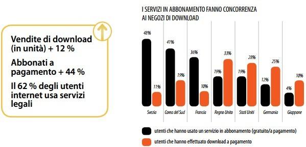 Mercato della musica, Digital Music Report 2013