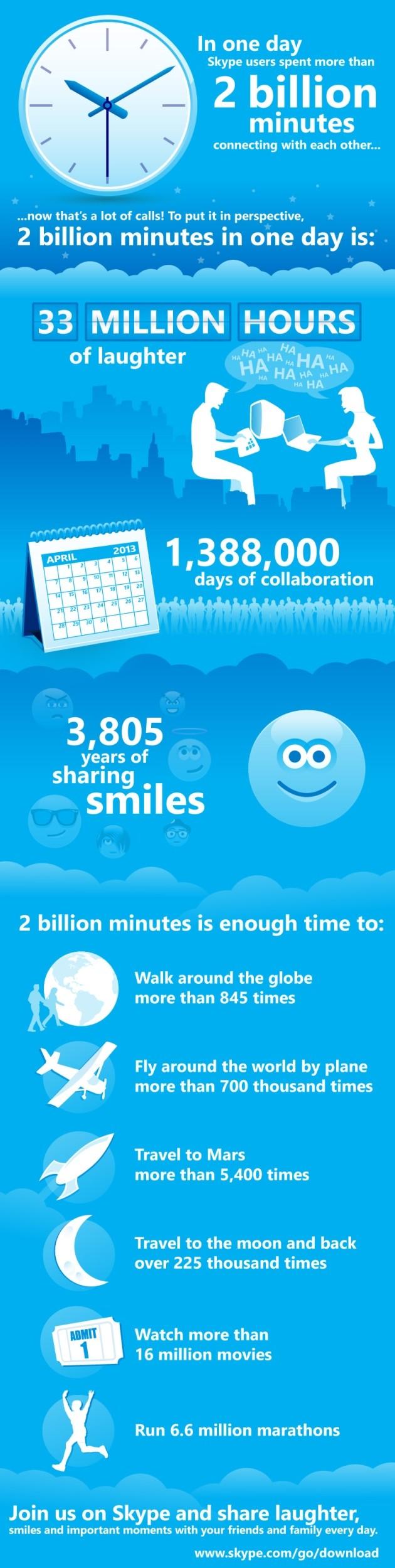 2 miliardi di minuti al giorno su Skype.