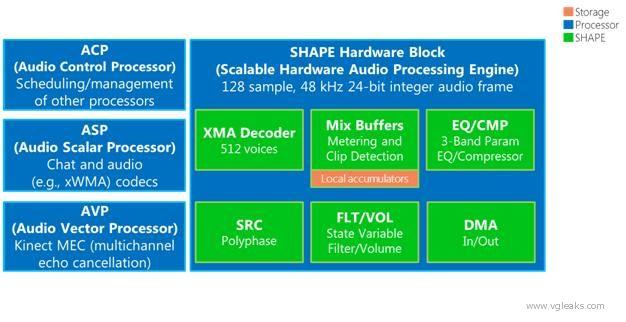 Il nuovo processore audio SHAPE integrato nella Xbox 720.