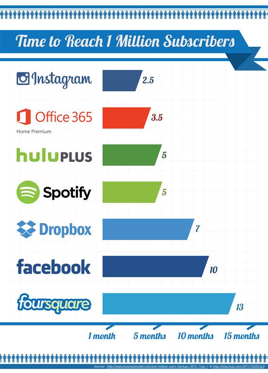In 3,5 mesi Microsoft ha venduto un milione di abbonamenti ad Office 365 Home Premium.
