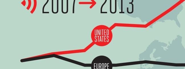 Mercato mobile Europa-USA