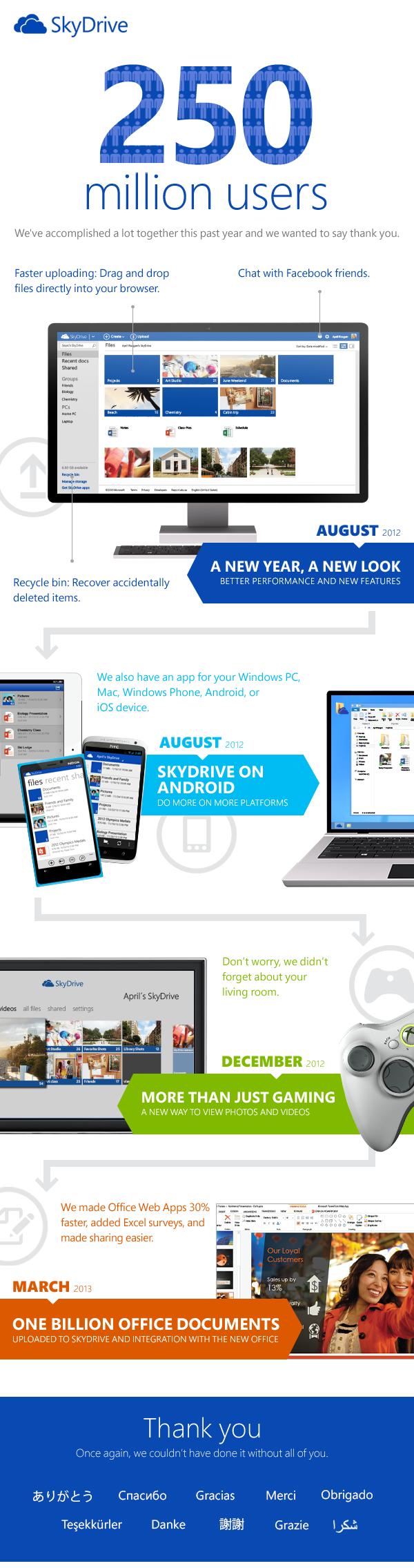 Breve storia di SkyDrive da agosto 2012 a marzo 2013.