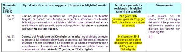 Un estratto dal report sull'agenda digitale: in giallo le scadenze non rispettate. Lo sono quasi tutte.