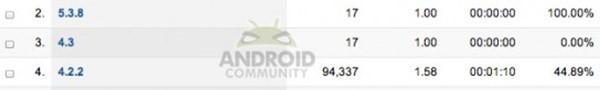 Android 4.3 Jelly Bean compare nei log dei server che gestiscono il sito SlashGear