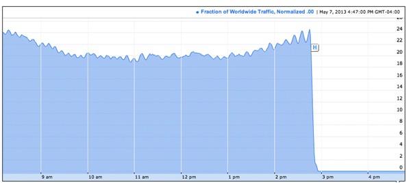 L'analisi di Google sul traffico Internet in Siria. mostra il crollo verticale alcune ore fa e che persiste.