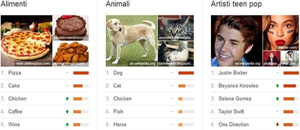 Google Trends lancia oggi le Top Charts, un nuovo modo per scoprire i contenuti più cercati online