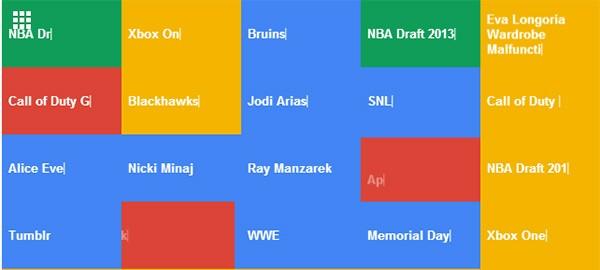 Google Trends: i riquadri dinamici della nuova visualizzazione a schermo intero