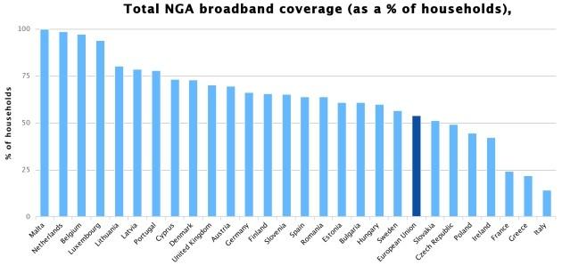 Percentuale di connessioni NGA in Europa. L'Italia è ultima.