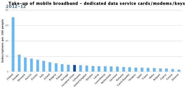 Tasso di penetrazione banda larga mobile in Europa. L'Italia è sesta.