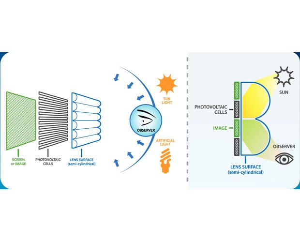 Il funzionamento del display a celle solari progettato da un'azienda francese.