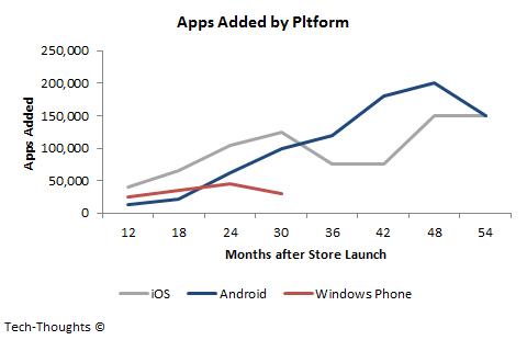 App pubblicate dopo il lancio degli store iOS, Android e Windows Phone.