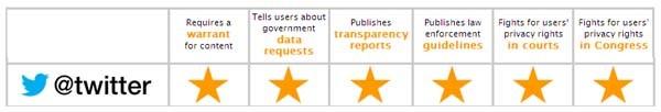 La Electronic Frontier Foundation ha dato, soltanto tre mesi fa, il massimo dei voti a Twitter sulla sicurezza dei dati rispetto ai governi. Il caso NSA le dà ragione.