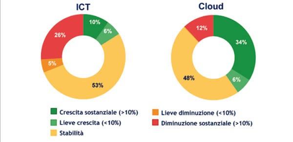 confronto cloud ITC