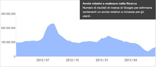 Il numero dei risultati di ricerca su Google per settimana contenenti un avviso relativo a minacce per gli utenti