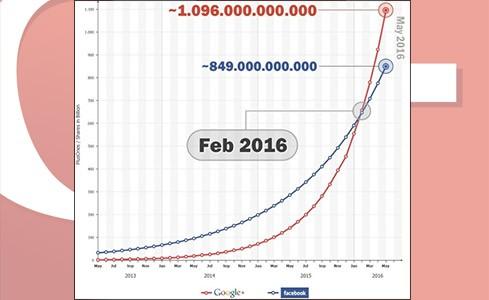 Social network: una previsione sull'andamento di Google e Facebook nei prossimi anni (Searchmetrics)