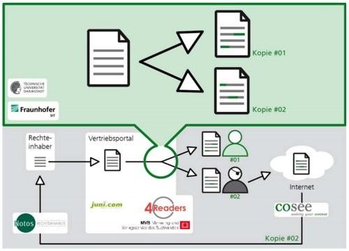 SiDiM - Lo schema del nuovo DRM per ebook