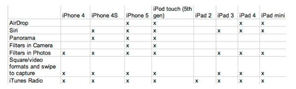 iOS 7, tabella di compatibilità