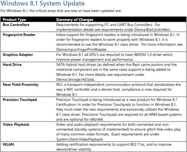 Le certificazioni hardware richieste per i dispositivi Windows 8.1 di prossima generazione