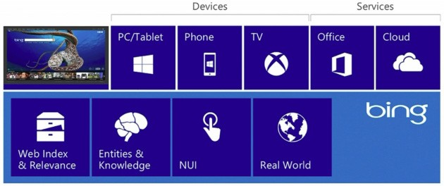 La nuova piattaforma Bing basata sulla tecnologia Satori.