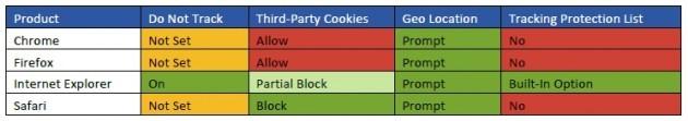 Le diverse funzionalità relative alla privacy nei quattro browser.