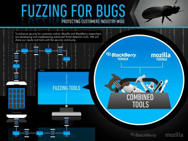 La piattaforma open source usata da Mozilla e BlackBerry per il fuzzing test.