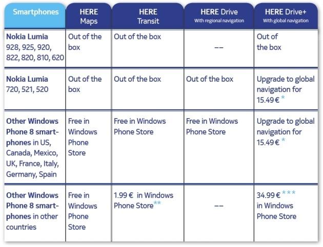 Il costo delle licenze delle app Nokia HERE.