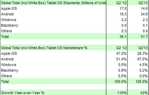 Spedizioni tablet Q2 2013 e Q2 2013