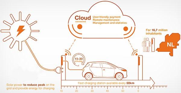 Il funzionamento delle stazioni di ricarica per auto elettriche che ABB installerà in Olanda
