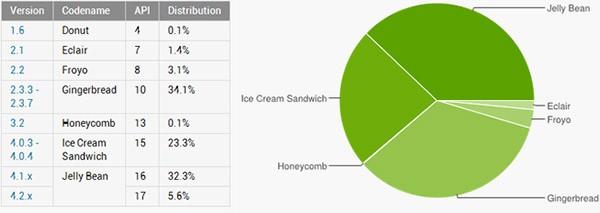 Statistiche ufficiali sulla frammentazione del sistema operativo Android all'inizio di luglio