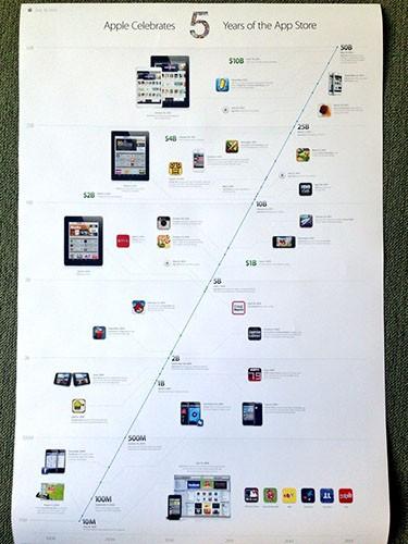 Poster per i 5 anni di App Store