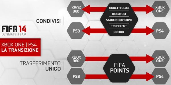 FIFA 14 Ultimate Team, come avviene il passaggio di contenuti e FIFA Points sulle console next-gen