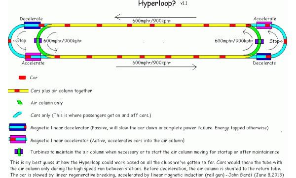 Hyperloop, il visionario progetto di Elon Musk per rivoluzionare il trasporto pubblico