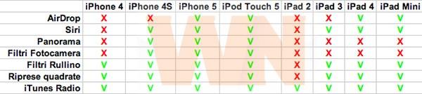 Tabella di compatibilità iOS 7