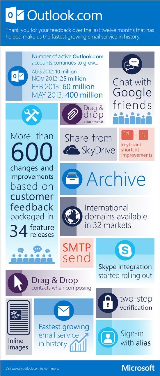 Le principali funzionalità aggiunte nel primo anno di vita di Outlook.com.
